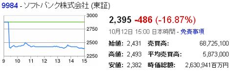 ソフトバンクの株価がスプリント・ネクステル買収観測で約17%下落!