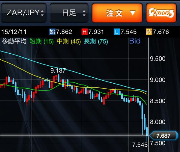 ランド円(ZAR/JPY)がモリモリ下がっている